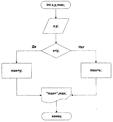 блок схема алгоритма - Схемы.
